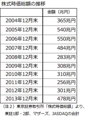 株式時価総額の推移