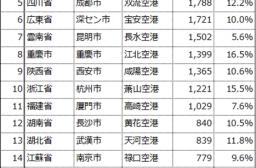 2014年上半期の中国主要空港の旅客者数
