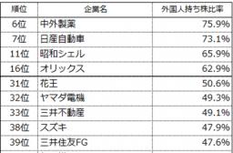 外国人持株比率の高い会社