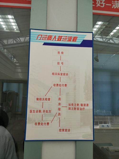(写真5)病院内にあった診療の流れ(上海市)