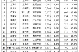 2014年度の中国主要空港の旅客者数